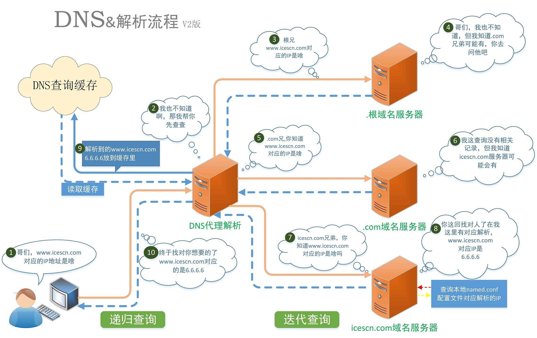 《搭建DNS服务器实现域名解析》